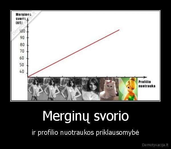 Merginu svorio ir profilio nuotraukos priklausomybe