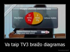 Va taip TV3 braižo diagramas -